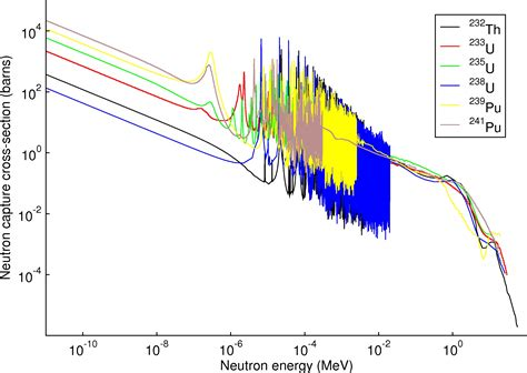 Capture Cross Section by Thermal Epithermal And Fast Neutron Spectra Thorea Wiki