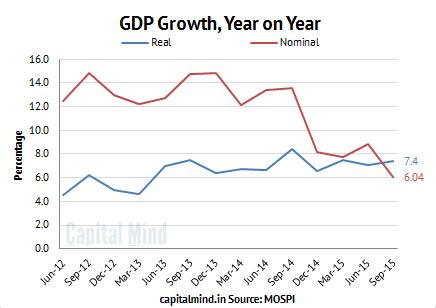 nominal vs real gdp the gdp in charts deflation helps indian economy grow 7 4