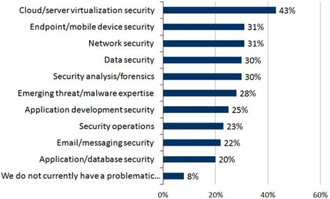 10 areas of cyber security ibm s washington d c analytics solution center