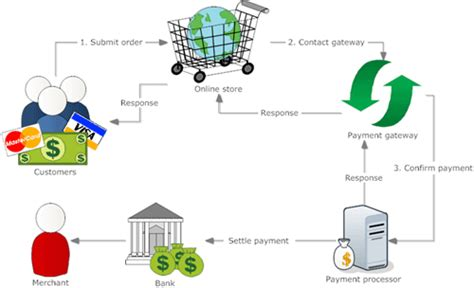 indiapay payment gateway powers online payments in india how to choose the best payment gateway in india