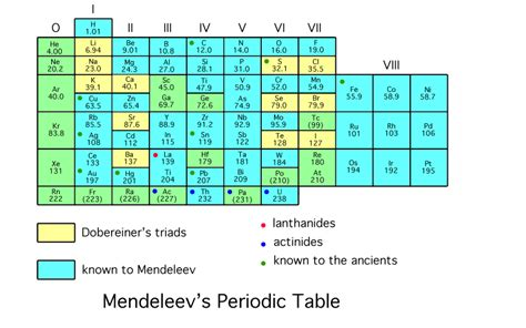 scientific explorer history of the periodic table part 1