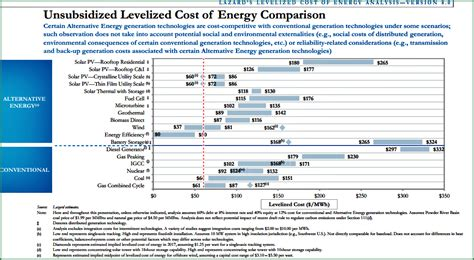 price per kwh solar price of solar hits record low again cleantechnica