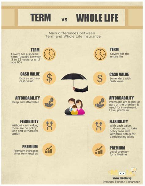 whole vs term insurance should i buy term or insurance moneydigest sg