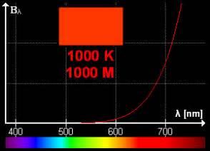 color temperature definition color temperature