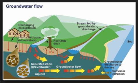 thermal use of shallow groundwater books a review study of groundwater contamination due to surface