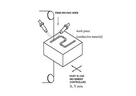 how does wire edm work