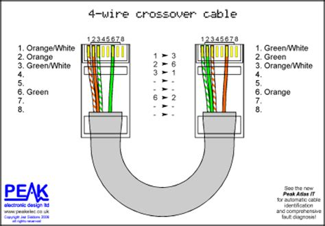 wiring diagram for cat5 crossover cable wiring