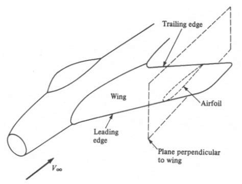 design leading definition aerospaceweb org ask us parts of an aircraft