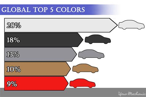paint colors rates how to decide on a car paint color yourmechanic advice