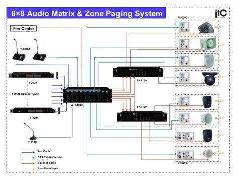 Home Design App Tips And Tricks 8 zone audio matrix amp paging system