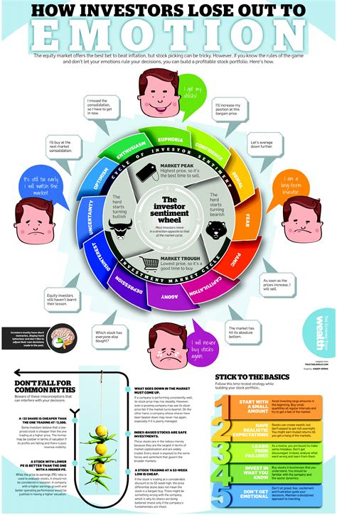 how to analyze how to analyze and emotional intelligence and cognitive behavioral and stoicism and empath books emotional investing infographic