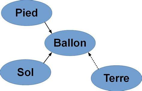 diagramme objet interaction 3eme temps mouvement et forces site de sciences physiques de