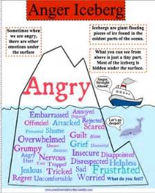 anger iceberg by creative clinical social worker tpt