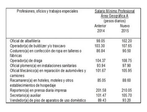 salarios minimos de el salvador 2015 salario m 237 nimo sube para 2015 el sol de nayarit