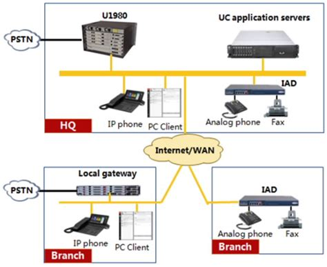 Huawei Voice Call Gateway Terminal B115 global enterprise mx pbx ip