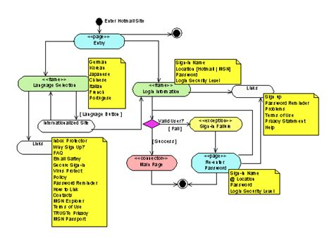 software interface diagram software interface diagram periodic diagrams science