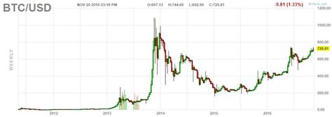 How To Invest In Bitcoin Stock by Bitcoin Stocks Go Balistic Tenbaggers In The