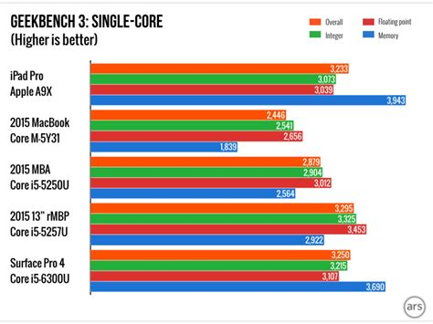 bench test mac benchmark test ipad pro so stark wie macbook macbook air und retina macbook pro