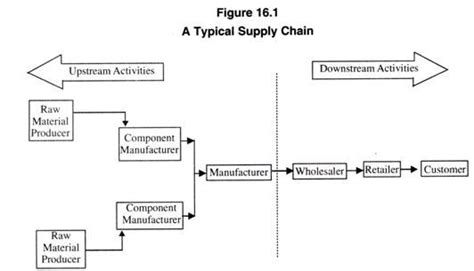 supply chain format supply chain meaning exle and benefits with diagram