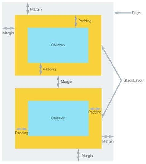 layout margin margin and padding xamarin