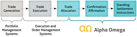 trade cycle diagram investment banking about us company overview alpha omega