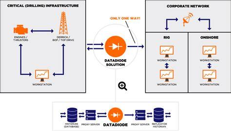 define data diode datadiode rolloos gas