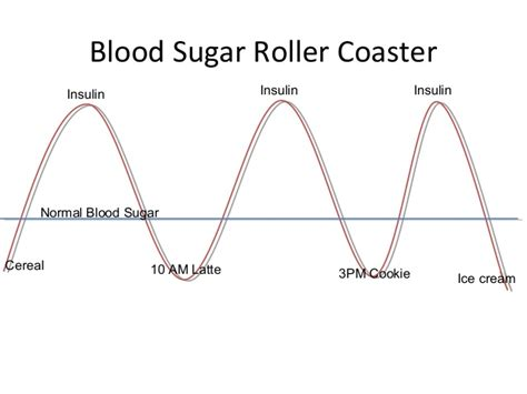 blood sugar swings how to get off the insulin roller coaster ask d mine