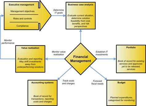 Process Mba Defin by Financial Management In Context