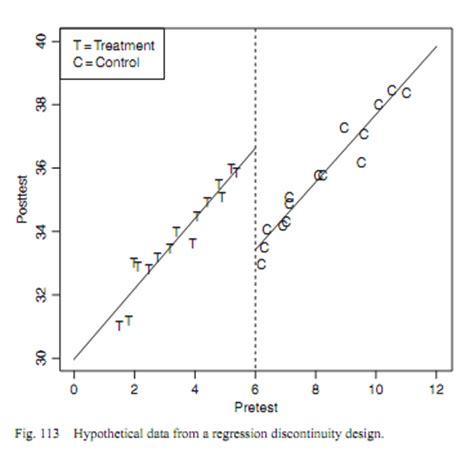 design expert regression analysis regression discontinuity design advanced statistics