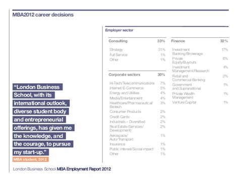 Fidelity Investments Mba Careers by Mba Employment Report 2012 Business School