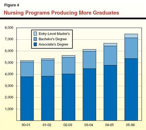Msn Mba Vs Np by Msn Vs Dnp Programs Which Degree Is Right For Me
