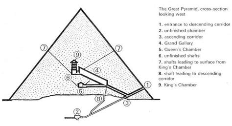 section of pyramid saturnian cosmology chapter 18 pyramids and henges