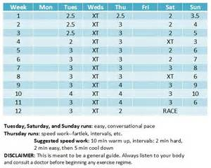 10 mile race plan for beginners sublimely fit