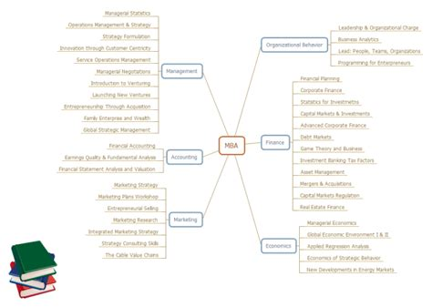 Mba Is A Strategist Degree by Mba Courses Mind Map Free Mba Courses Mind Map Templates