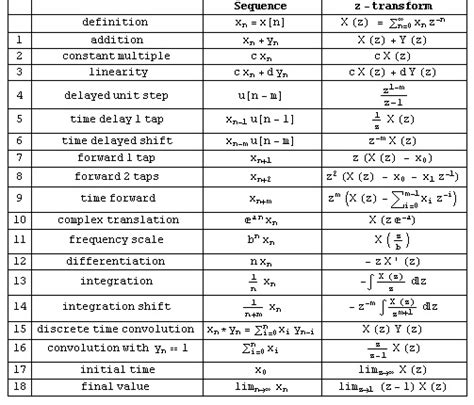 laplace transform table calculator z transform chart pictures to pin on pinsdaddy