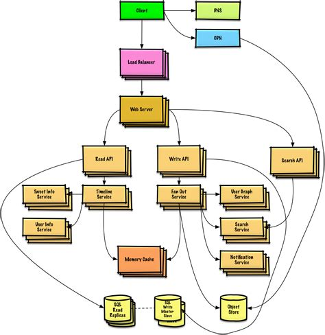 system design diagram github donnemartin system design primer learn how to