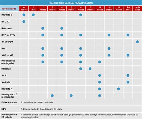 Calendario Vacinal 2014 Cep Calend 225 Vacinal