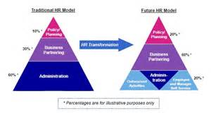 Images of Human Business Model