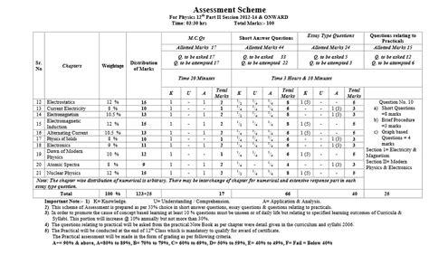 paper pattern bise lahore bise lahore assessment scheme 2017 inter part 2 1 fsc fa