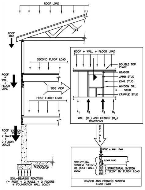 Design Of Loading Frame | structural design concepts for the home inspector internachi