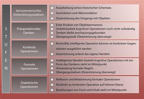kognitive entwicklung tabelle entwicklungspsychologie des menschen bindung und