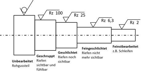 Polieren Rauhtiefe by Oberfl 228 Chenrauheit Oberfl 228 Chenangaben Din 1302 Zeichnung