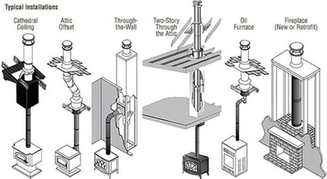 planning your chimney pipe stove pipe installation