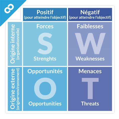 Grille Pestel by Swot Analyse Swot Nike