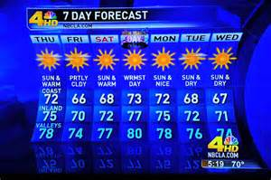 Weather los angeles 10 days california bestcarimages science