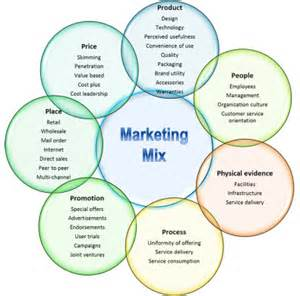 marketing research mix the free encyclopedia