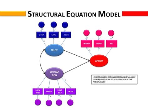 Structural Equation Modelling Sem analisis structural equation modelling