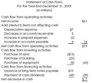 The analysis what you can learn from the above cash flow statement
