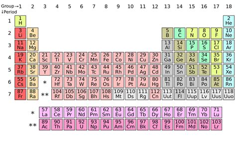 S Element Periodic Table by An 80 Year Prank Revealed Hiding In The Periodic