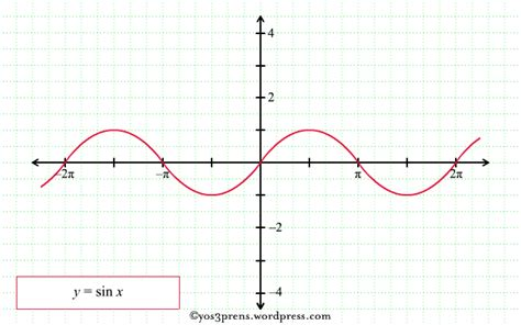 melukis grafik fungsi trigonometri pendidikan matematika